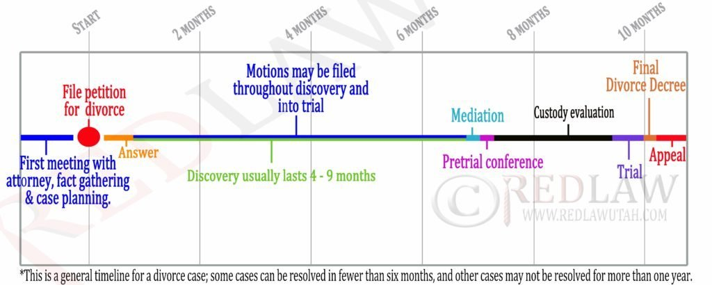 Divorce timeline - Red Law Utah